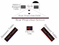 Rear-projection allows Game Tech. and Game Show Equipment to hide behind the screen.